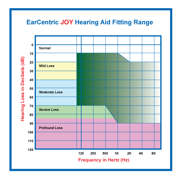 JOY hearing aid fitting range