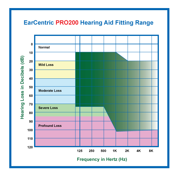 EarCentric PRO200 Hearing Aid Fitting Range